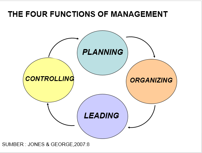 four functions management 26 A 'function' is an organizational entity, typically characterized by a special area of knowledge or experience itil 'processes', in contrast, are clusters of activities which produce a defined outcome, like the itil incident management process.