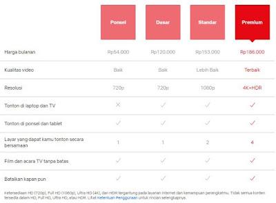 Daftar Harga Langganan Netflix
