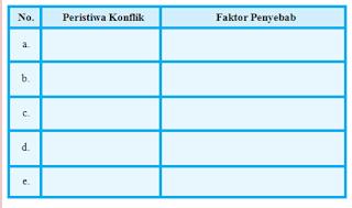 Tugas Mandiri 4.3 PKN Kelas 9 Halaman 110-112 Peristiwa dan Penyebab Konflik