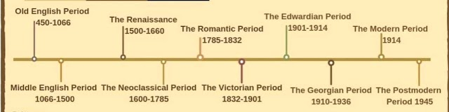 Periods of the English Literature