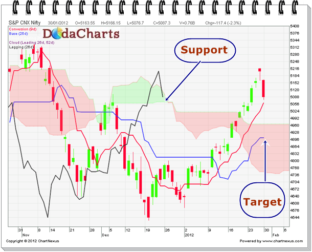 Target for Nifty