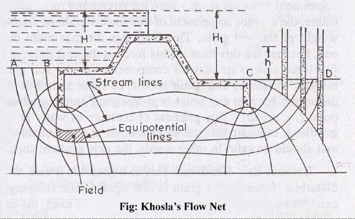 khosla u2019s theory and concept of flow nets
