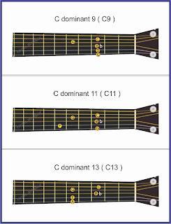 gambar extended chord pada gitar