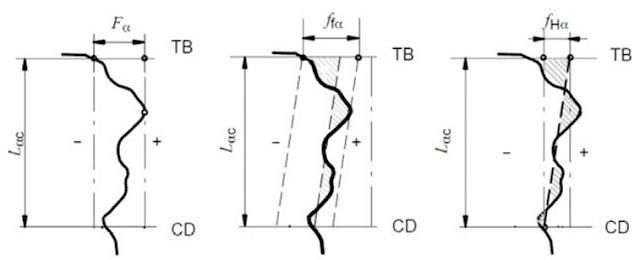 DAV. Trocoide. Mechanical Design Apps: Gear Profile Tolerances