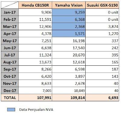Data Penjualan Honda CB150R vs GSX-S150 vs Vixion - 2017