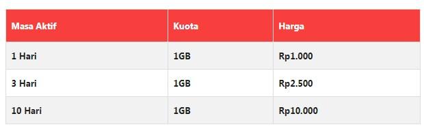 Paket Internet INDOSAT IM3 Yellow Terbaru 2019 2
