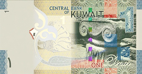 The Kuwaiti Dinar is the world's most valued currency