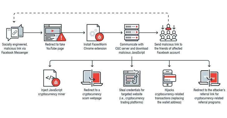 facebook-malware-hacking