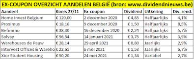 Ex coupon overzicht aandelen Belgie december