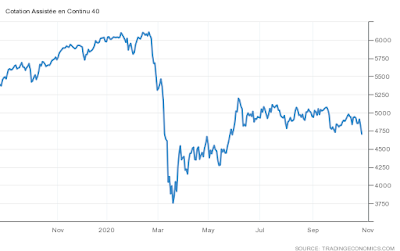 انخفاض حاد في البورصة الفرنسية