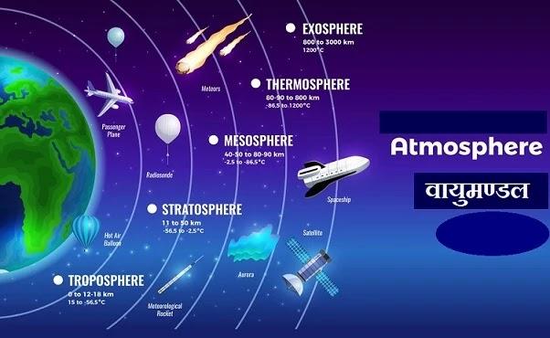 ᐈ वायुमण्डल | संघटन और संरचना (Atmosphere) vayumandal