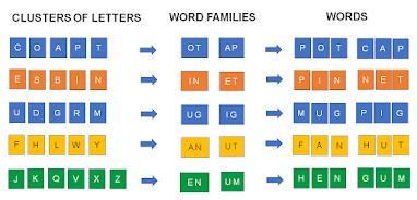 English NaliKali Videos on Word Formation