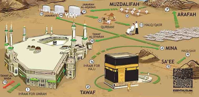 SIMPLE GUIDE OF HAJJ PILGRIMAGE FOR MUSLIMS