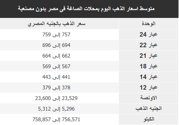 اسعار الذهب اليوم فى مصر Gold الاثنين 16 ديسمبر 2019