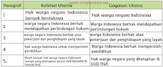 Tabel Kalimat Utama Gagasan Utama Hak sebagai Warga Negara Indonesia www.simplenews.me