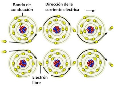Instalaciones electricas residenciales - movimiento de electrones libres