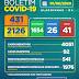Boletim COVID-19: Confira os dados divulgados neste sábado (1º) pela Secretaria Municipal de Saúde