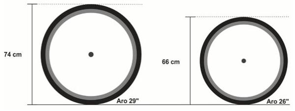 diferença entre as dimensões dos aros escolhidos