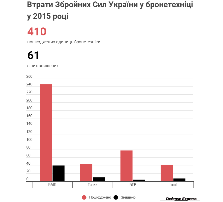 Офіційна статистика втрат бронетехніки ЗСУ в 2015 році