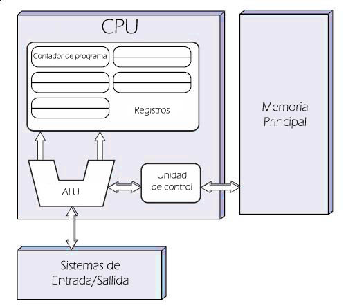 Arquitectura de Von-Neumann: Arquitectura y Organización