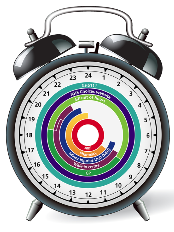 Blog Around Clock >> Lyneham Hive Around The Clock Healthcare In Wiltshire