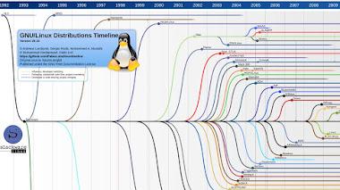 Fabio Loli aggiorna la Linux Timeline