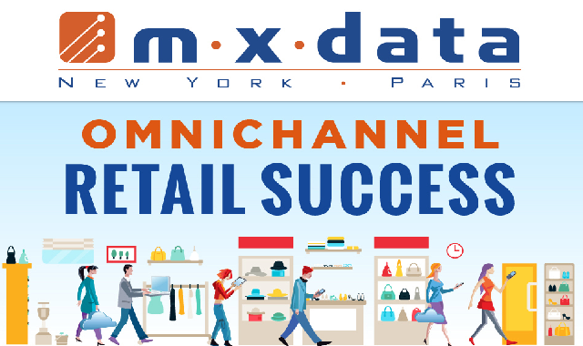 Guide To Omnichannel Retail Success #infographic