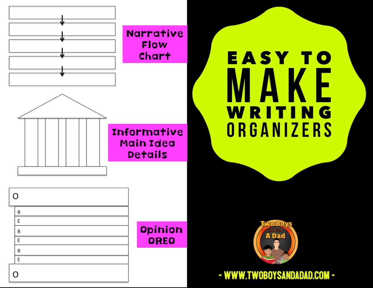 Consistent use of graphic organizers