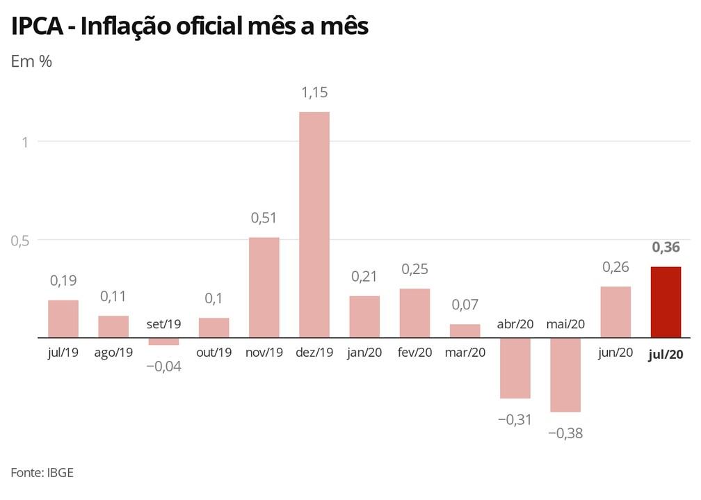Inflación Acumulada Brasil 2020