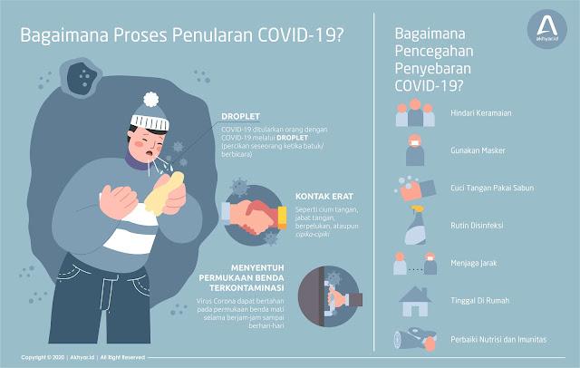 Proses Penularan dan Pencegahan COVID-19