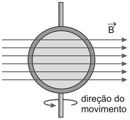 Direção do movimento