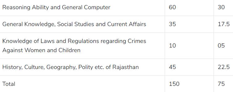 Rajasthan Police Constable Syllabus