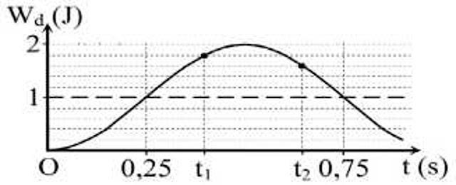 Hình ảnh minh họa câu 10 tracnghiem online Năng lượng của một vật dao động điều hòa
