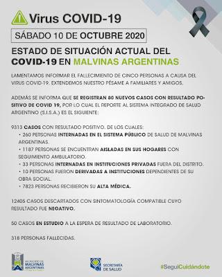 Malvinas Argentinas: sábado c on 5 fallecidos y 80 nuevos casos. 001