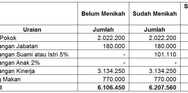 Gaji Bnn Sma - Jadwal Pendaftaran Cpns 2021 Ini 8 Formasi ...