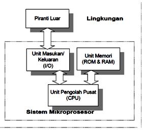 SISTEM MIKROPROSESOR PDF DOWNLOAD