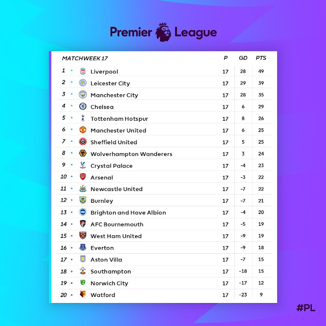 Prediksi Everton vs Arsenal — 21 Desember 2019
