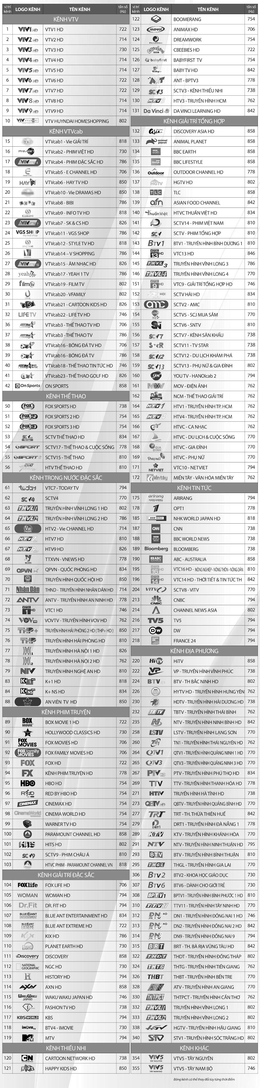 Danh sách kênh trên hệ thống truyền hình số HD của VTVcab tại TPHCM