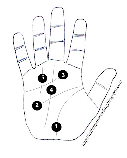 palmistry main lines