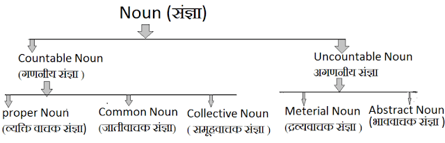 Types of Noun in hindi example