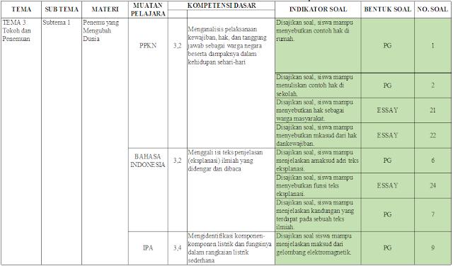 Kisi-kisi UTS kelas 6 Tema 3 Subtema 1-2