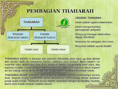 Pengertian Thaharah dan Macam-macamnya