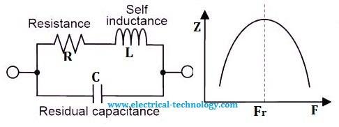 Electrical bonding behavior at RF