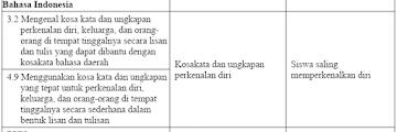 RPP K13 (Kurikulum 2013) untuk Kelas 1 SD Revisi 2018 dan 2019 Terbaru
