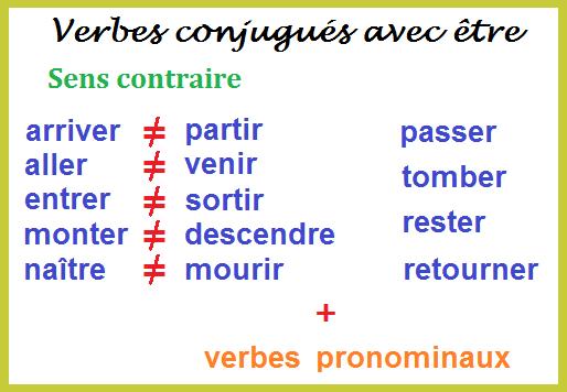 Blog De Frances De La E S O A1 Les Verbes Conjugues Avec Etre
