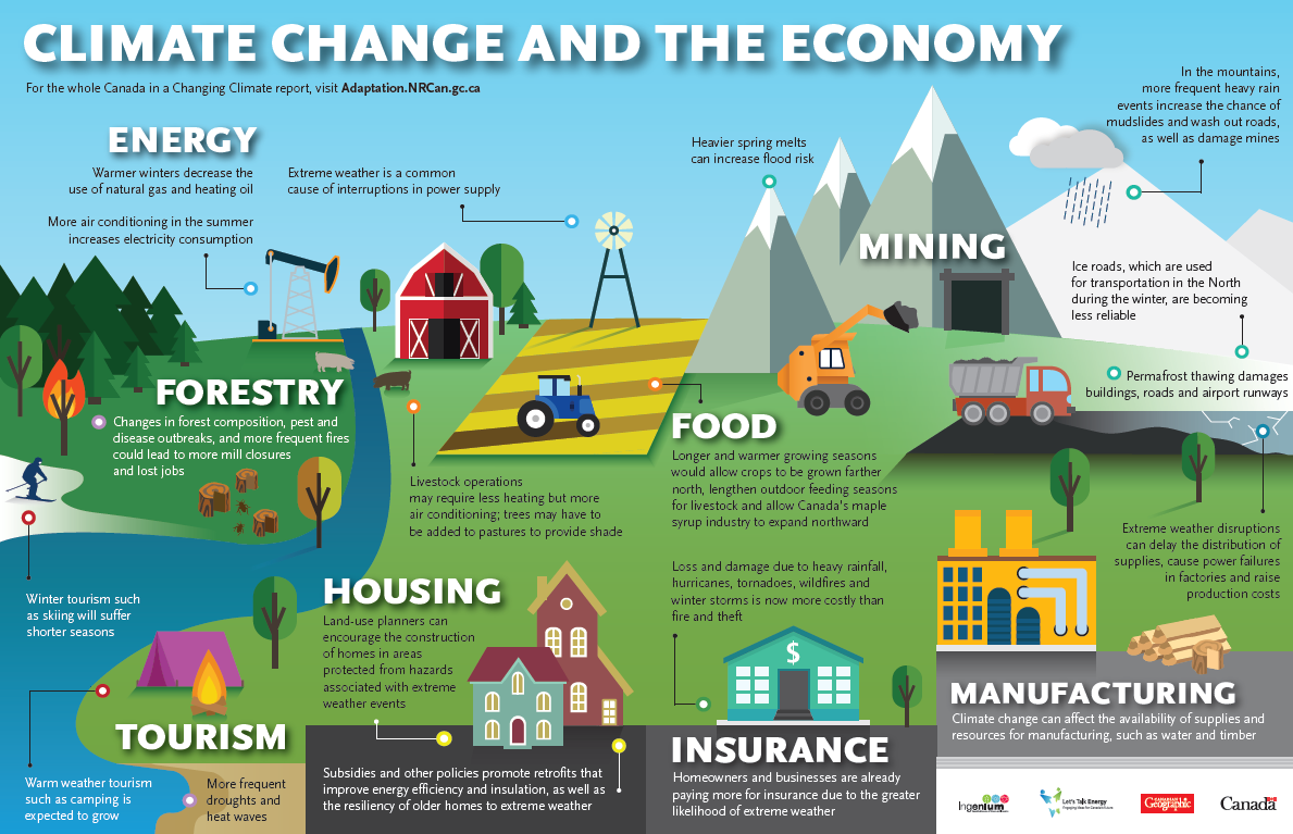 Climate Change and The Economy