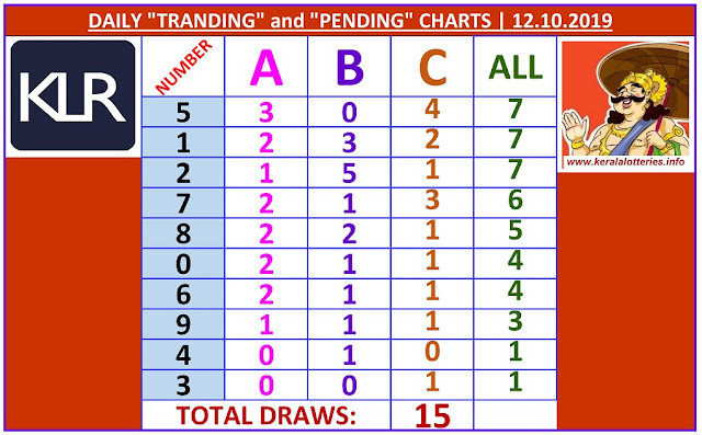 Kerala Lottery Winning Number Daily Tranding and Pending  Charts of 15 days on 12.10.2019