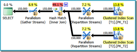 Parallel hash join plan