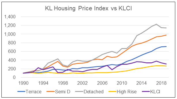 KL HPI by type vs KLCI