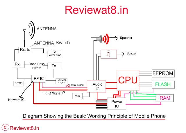 Diagram showing Basic working Principle of Mobile phone